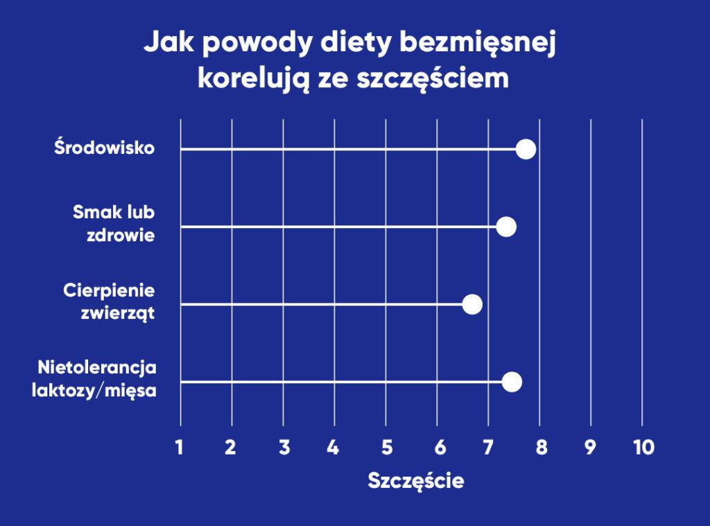 graf przedstawiający korelację między powodem diety bezmięsnej a szczęściem